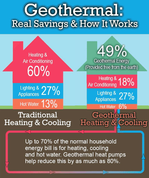 Green heating and cooling systems best air services with for Best form of heating